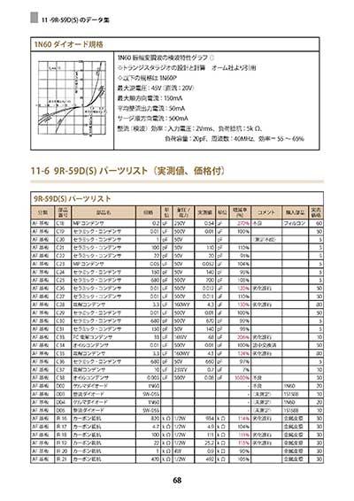 CD-14 TRIO 9R-59D(S)の完全分解&製作マニュアル〜第11章 9R-59D(S)のデータ集