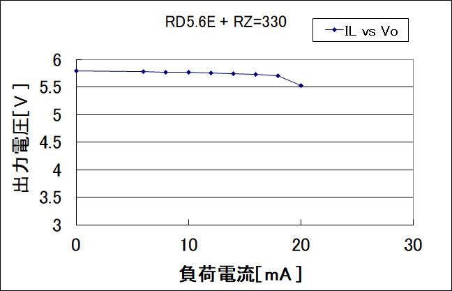 3端子レギュレータ7805とツェナーダイオードRD5.6