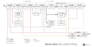TRIO 9R-59DS_BLOCK DIAGRAM